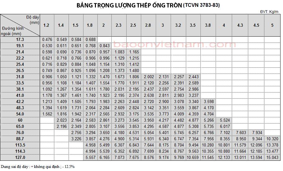 Kích thước ống thép tiêu chuẩn Việt Nam